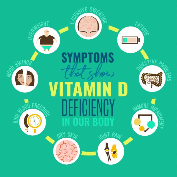 diagram showing the effects of a vitamin D deficiency