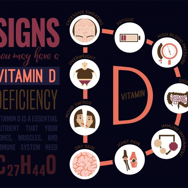 Diagram showing signs of a Vitamin D deficiency